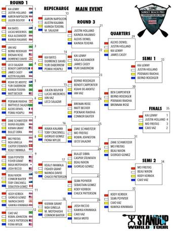 -®Benoit-CARPENTIER-SUP_Heat_Draw_SUWT_SunsetBeachPro_2015©-Waterman-League