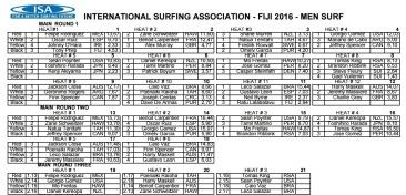 Championnats-du_Monde-SUP-ISA-FIDJI-2016-Rounds-1-2-3